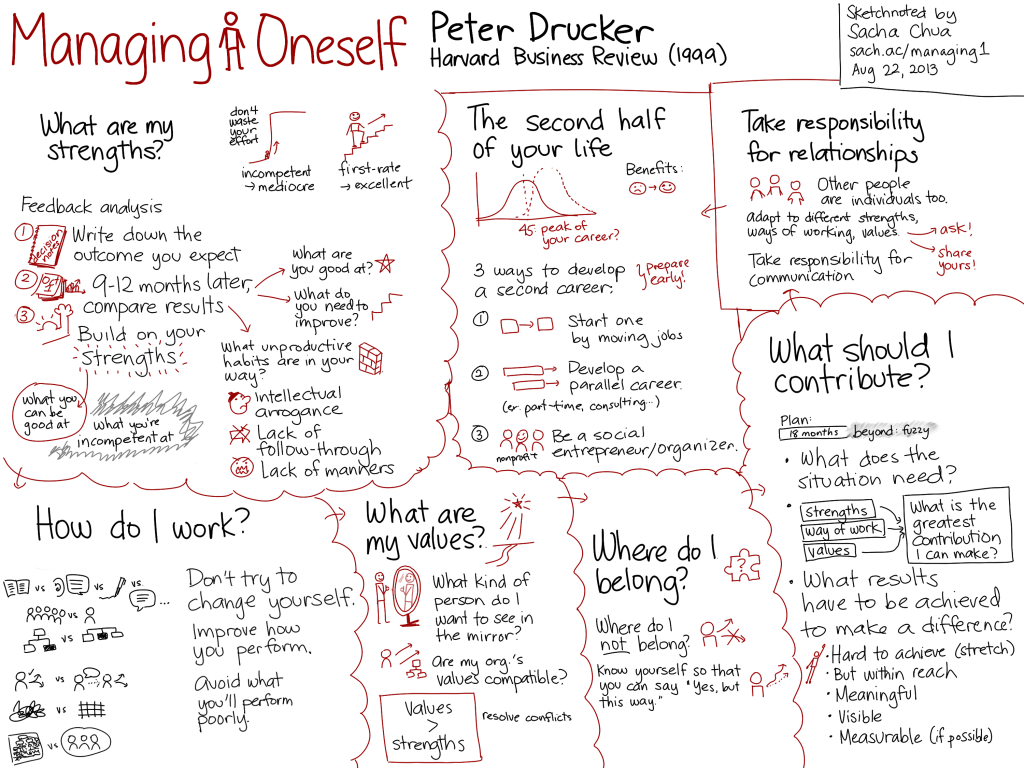 20130822-Managing-Oneself-Peter-Drucker