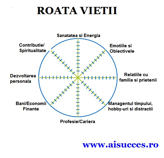 wheel-of-life-coaching